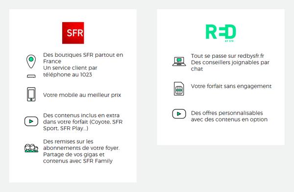 Différence offre SFR vs R=D