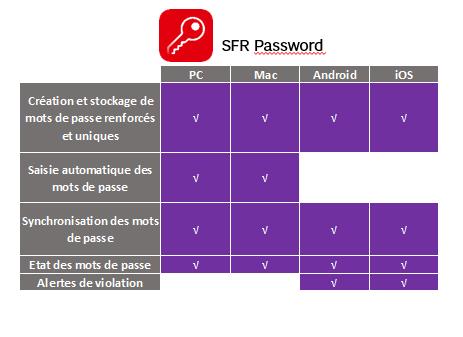 SFR-password.PNG