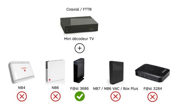 Box Coaxial FTTB.png