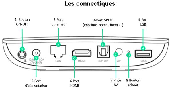 les connectiques connect tv.png