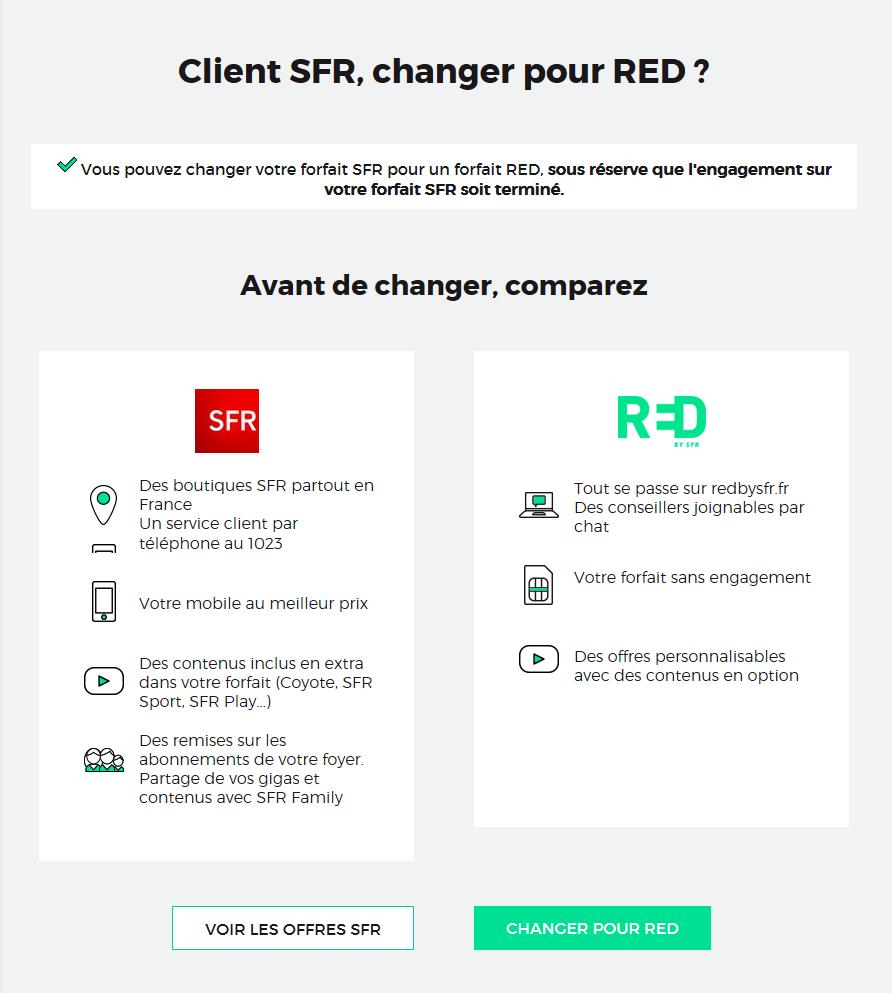 RED by SFR - Numéro de téléphone du service