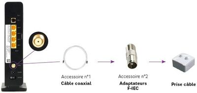 3-modem-WiFiAC-verification-cable-coaxial.jpg