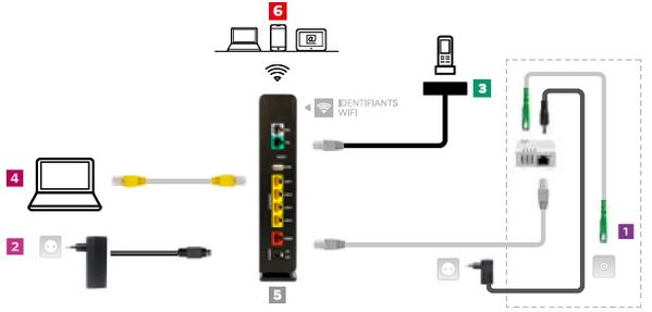 2-instal-box-plus-fibre-raccordement-6-etapes-min.png