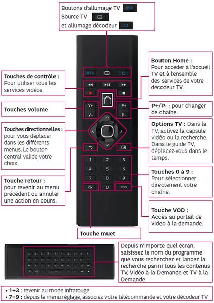 15-Ancre3-ecran8-modop-telecommande-DecodeurPlus-ADSL-Fibre-min.png